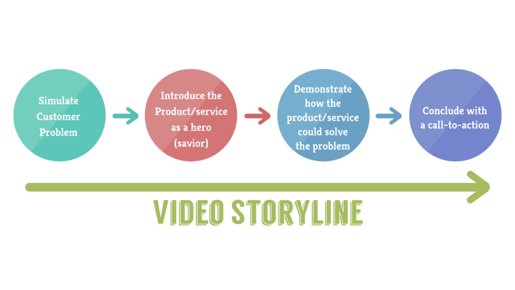 video's storyline